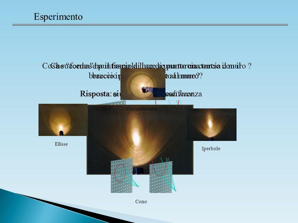 Esperimento Cosa succede se puntiamo la luce di una torcia contro il muro .