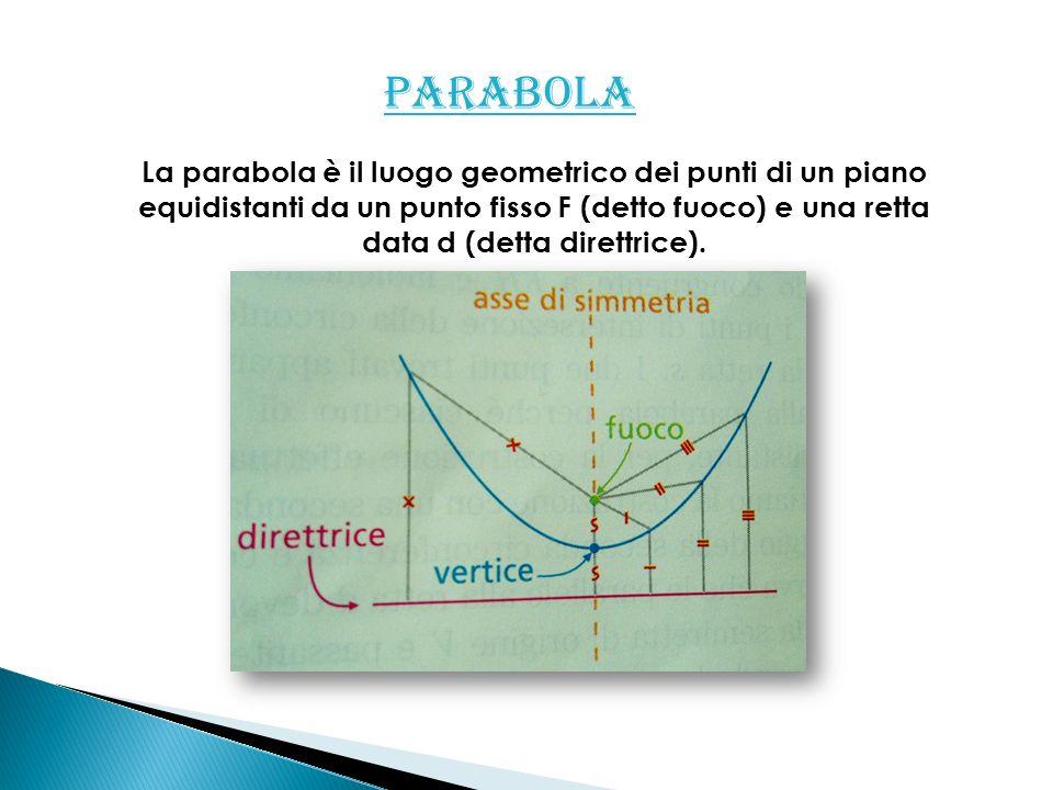 PARABOLA La parabola è il luogo geometrico dei punti di un piano equidistanti da un punto fisso F (detto fuoco) e una retta data d (detta direttrice).
