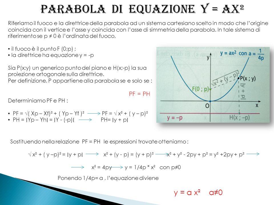 Riferiamo il fuoco e la direttrice della parabola ad un sistema cartesiano scelto in modo che lorigine coincida con il vertice e lasse y coincida con