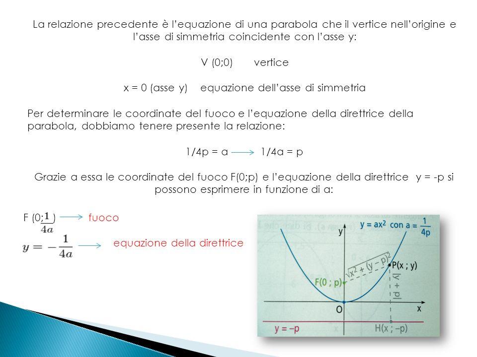 La relazione precedente è lequazione di una parabola che il vertice nellorigine e lasse di simmetria coincidente con lasse y: V (0;0) vertice x = 0 (asse y) equazione dellasse di simmetria Per determinare le coordinate del fuoco e lequazione della direttrice della parabola, dobbiamo tenere presente la relazione: 1/4p = a 1/4a = p Grazie a essa le coordinate del fuoco F(0;p) e lequazione della direttrice y = -p si possono esprimere in funzione di a: F (0; ) fuoco equazione della direttrice