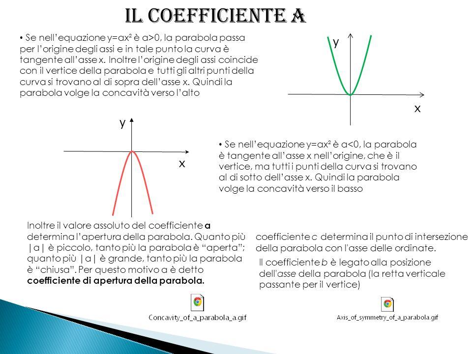 Il coefficiente a Se nellequazione y=ax² è a>0, la parabola passa per lorigine degli assi e in tale punto la curva è tangente allasse x. Inoltre lorig