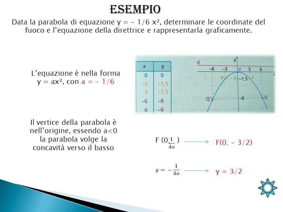 Data la parabola di equazione y = - 1/6 x², determinare le coordinate del fuoco e lequazione della direttrice e rappresentarla graficamente. Lequazion