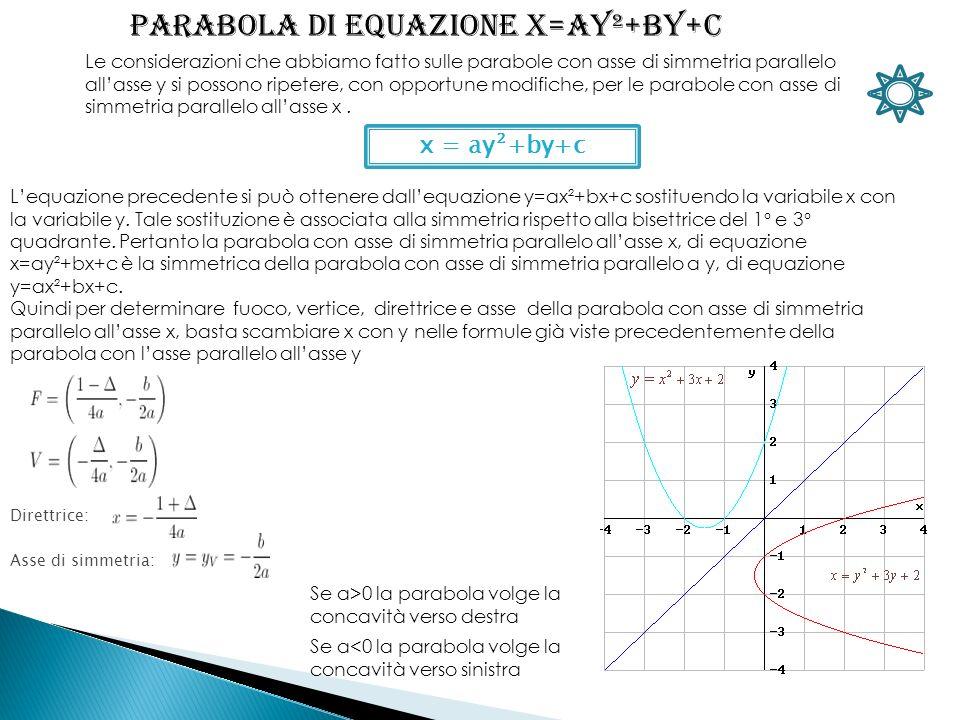 x = ay ² +by+c Le considerazioni che abbiamo fatto sulle parabole con asse di simmetria parallelo allasse y si possono ripetere, con opportune modifiche, per le parabole con asse di simmetria parallelo allasse x.