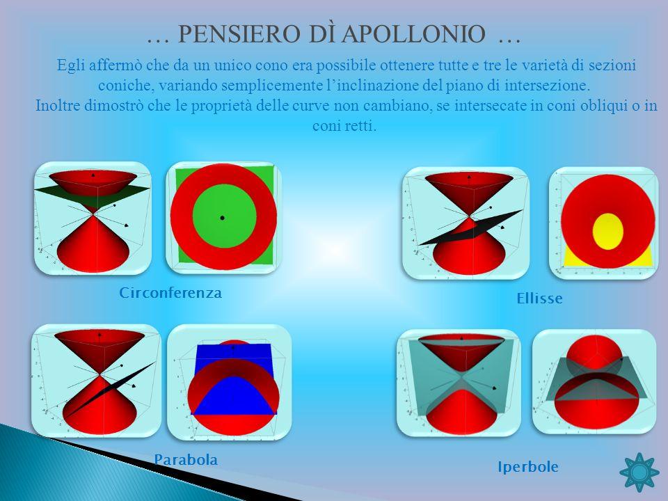 … PENSIERO DÌ APOLLONIO … Egli affermò che da un unico cono era possibile ottenere tutte e tre le varietà di sezioni coniche, variando semplicemente linclinazione del piano di intersezione.