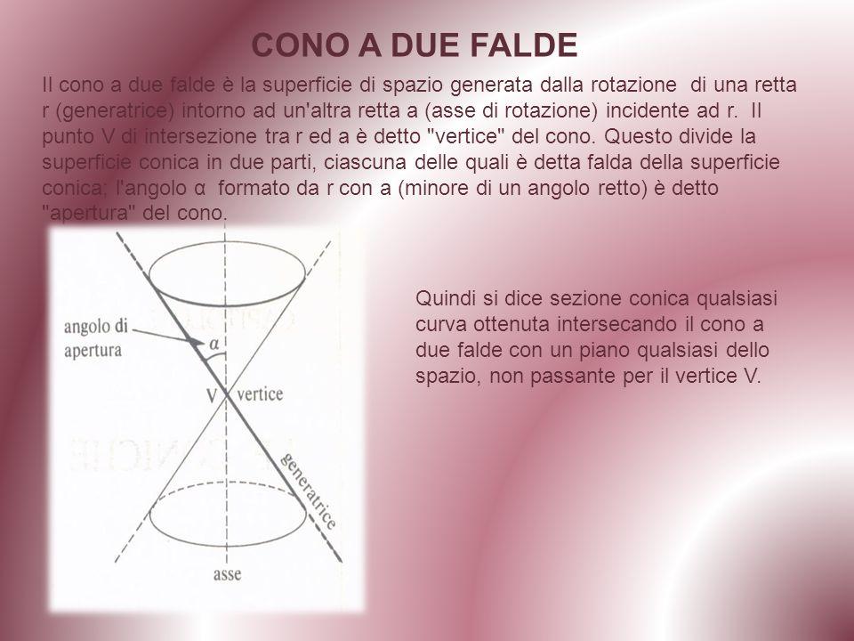Il cono a due falde è la superficie di spazio generata dalla rotazione di una retta r (generatrice) intorno ad un altra retta a (asse di rotazione) incidente ad r.
