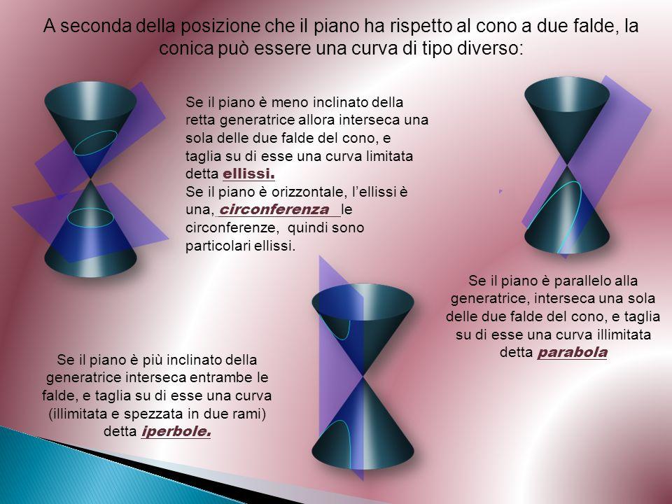 A seconda della posizione che il piano ha rispetto al cono a due falde, la conica può essere una curva di tipo diverso: Se il piano è meno inclinato d