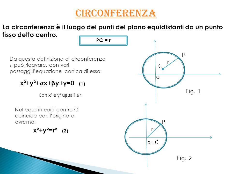 CIRCONFERENZA La circonferenza è il luogo dei punti del piano equidistanti da un punto fisso detto centro. x²+y²=r² (2) x²+y²+x+βy+γ=0 (1) Con x² e y²