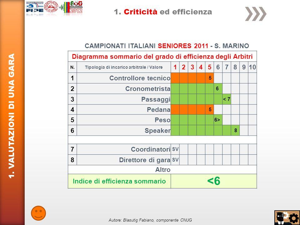 1. VALUTAZIONI DI UNA GARA 1. Criticità ed efficienza CAMPIONATI ITALIANI SENIORES 2011 - S.