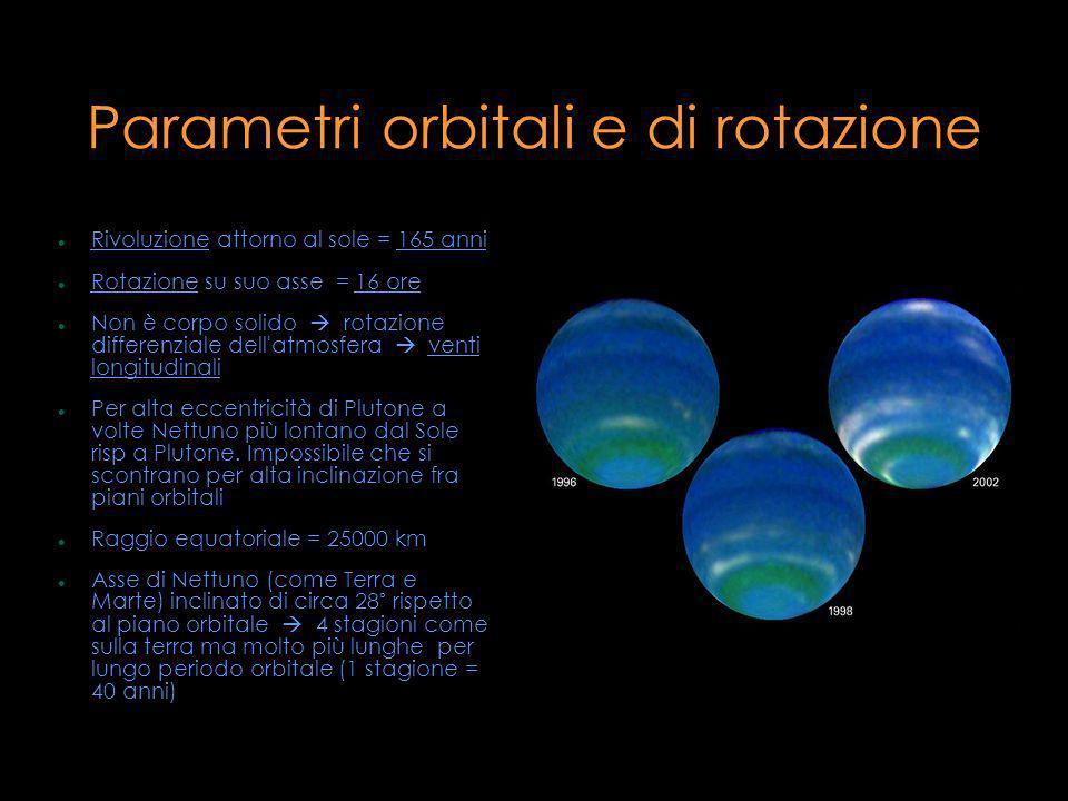 Parametri orbitali e di rotazione Rivoluzione attorno al sole = 165 anni Rotazione su suo asse = 16 ore Non è corpo solido rotazione differenziale del