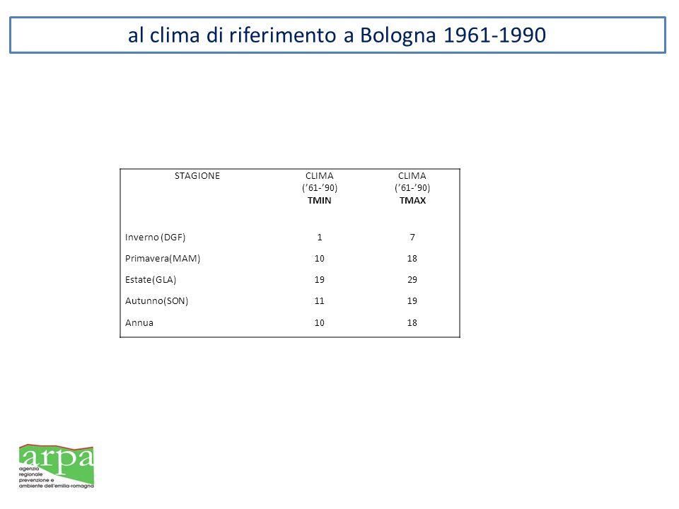 al clima di riferimento a Bologna 1961-1990 STAGIONECLIMA (61-90) TMIN CLIMA (61-90) TMAX Inverno (DGF)17 Primavera(MAM)1018 Estate(GLA)1929 Autunno(SON)1119 Annua1018