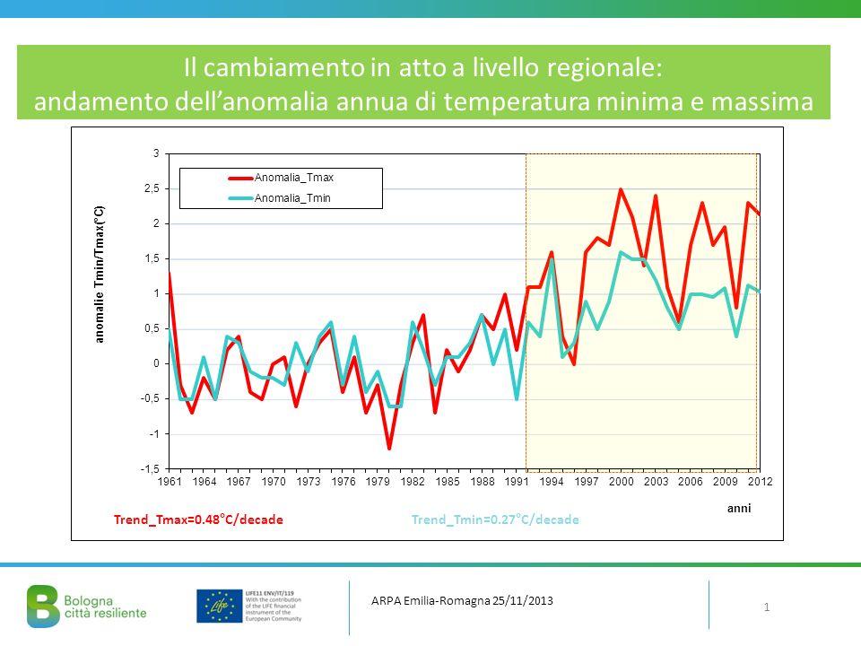 LCPf Bologna Aumento nelle temperature minime e massime, per i 2 periodi (2021-2050 e 2071-2099),compressi tra 2,5°C e di 5,5°C; Aumento delle ondate di calore, segnale più intenso durante lestate (Tmax >33°C); Un possibile calo delle precipitazioni, più marcato nel secondo periodo, quando la diminuzione potrà essere circa del 30%.