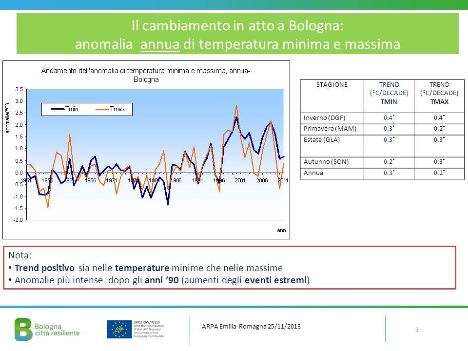 Il cambiamento in atto a Bologna: anomalia annua di temperatura minima e massima Nota: Trend positivo sia nelle temperature minime che nelle massime Anomalie più intense dopo gli anni 90 (aumenti degli eventi estremi) STAGIONETREND (°C/DECADE) TMIN TREND (°C/DECADE) TMAX Inverno (DGF)0.4 * Primavera (MAM)0.3 * 0.2 * Estate (GLA)0.3 * Autunno (SON)0.2 * 0.3 * Annua0.3 * 0.2 * ARPA Emilia-Romagna 25/11/2013 3