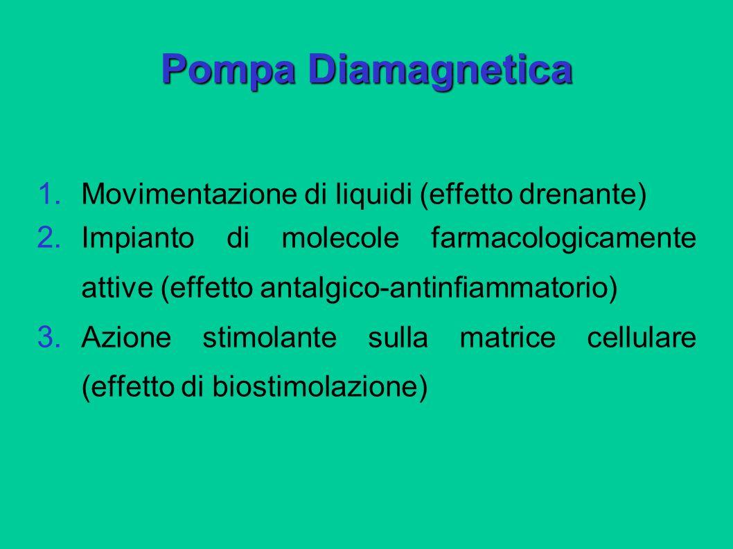 Pompa Diamagnetica 1. Movimentazione di liquidi (effetto drenante) 2. Impianto di molecole farmacologicamente attive (effetto antalgico-antinfiammator