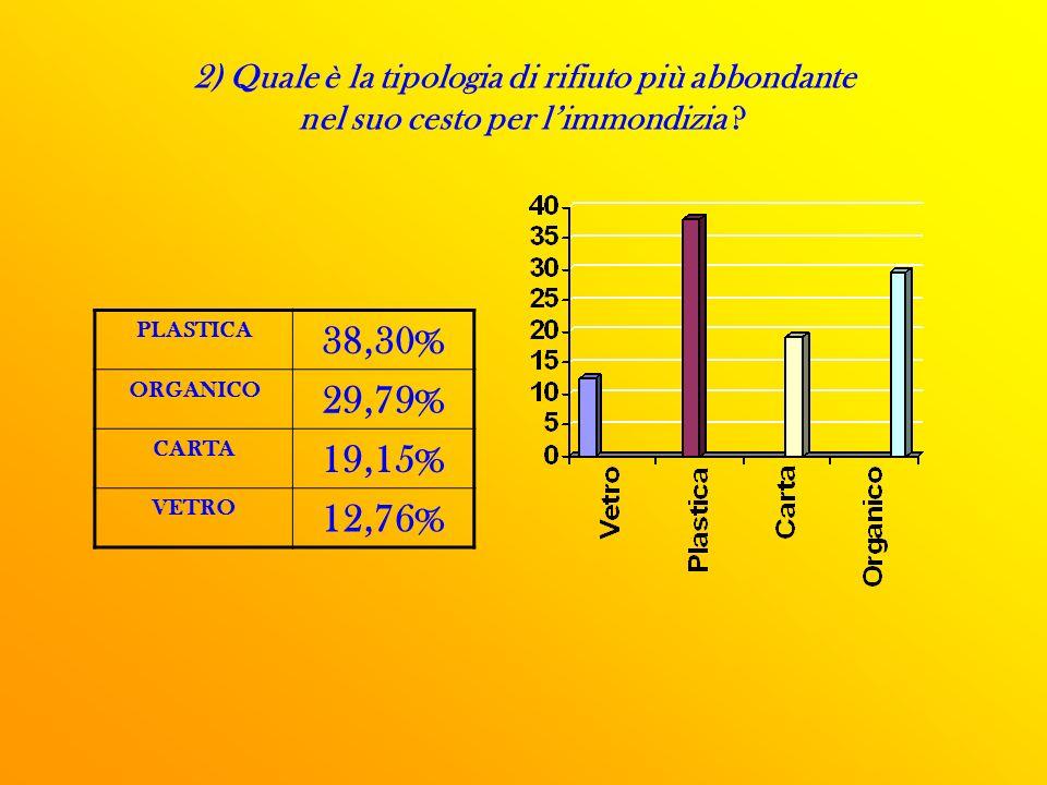 2) Quale è la tipologia di rifiuto più abbondante nel suo cesto per limmondizia .