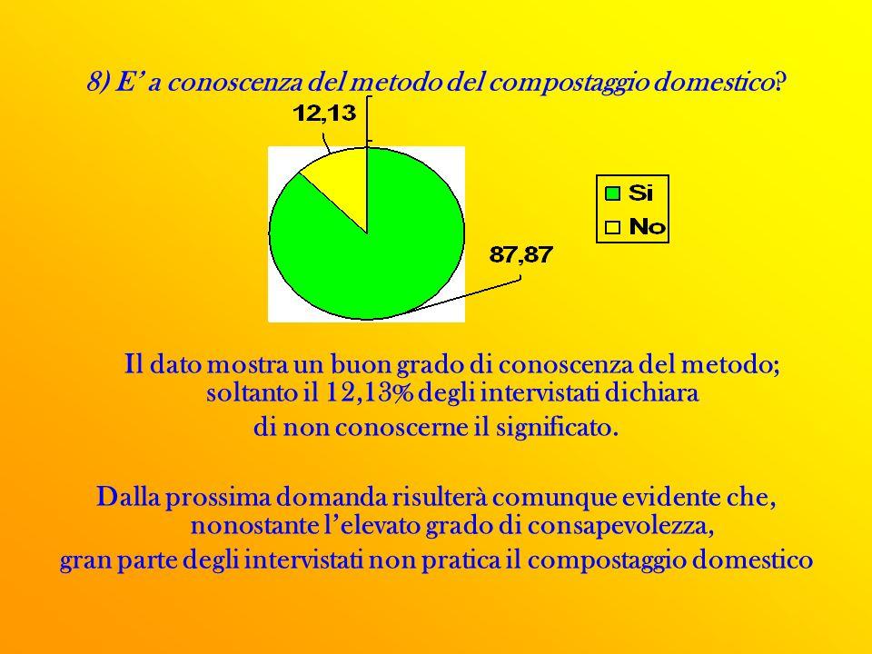 8) E a conoscenza del metodo del compostaggio domestico.