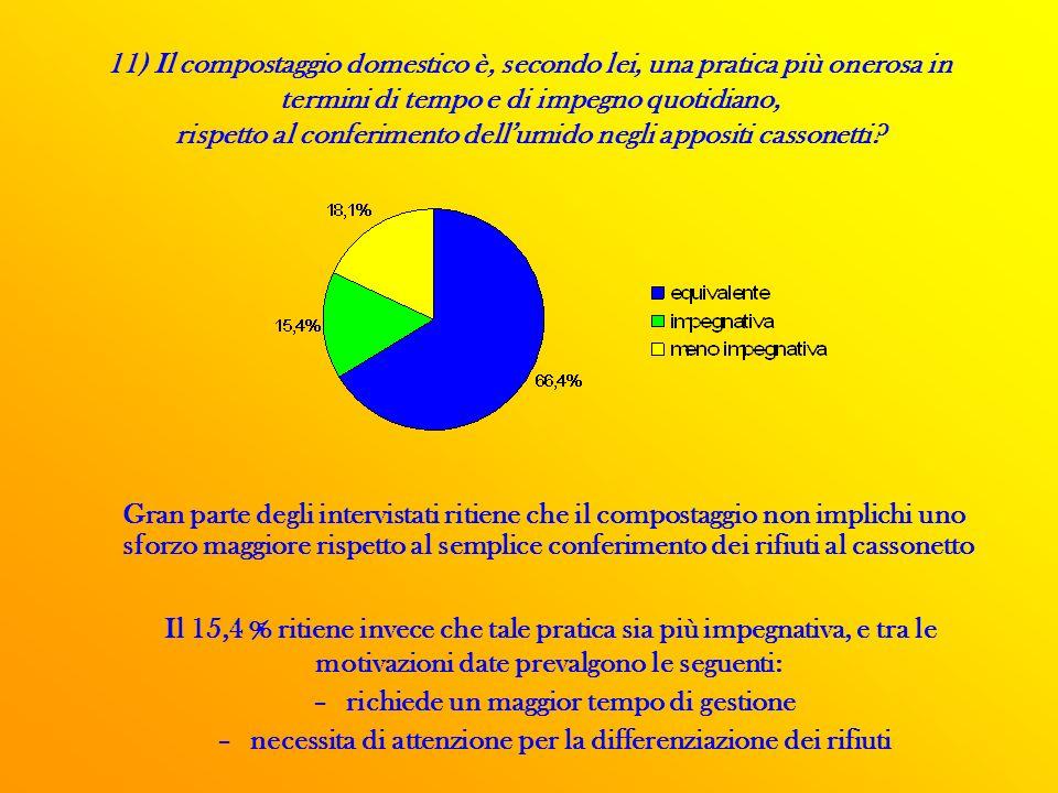 11) Il compostaggio domestico è, secondo lei, una pratica più onerosa in termini di tempo e di impegno quotidiano, rispetto al conferimento dellumido negli appositi cassonetti.