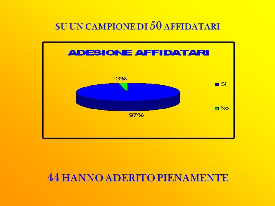 SU UN CAMPIONE DI 50 AFFIDATARI 44 HANNO ADERITO PIENAMENTE