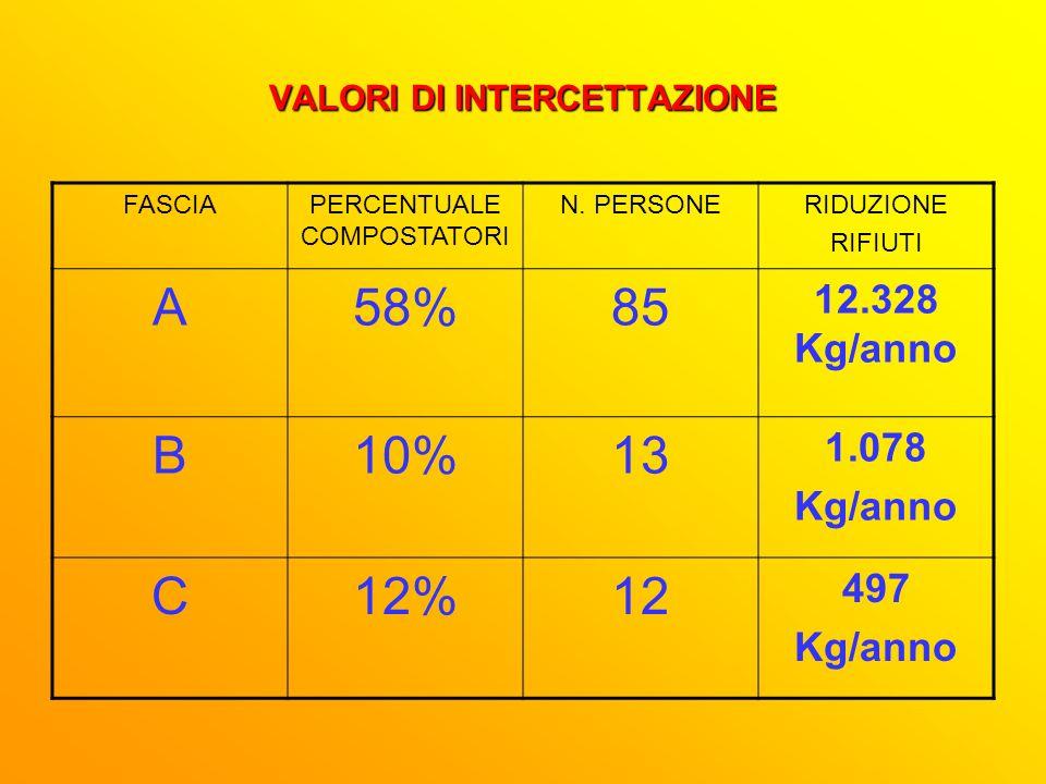 VALORI DI INTERCETTAZIONE FASCIAPERCENTUALE COMPOSTATORI N.