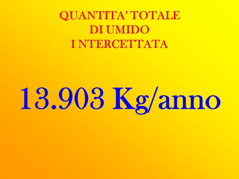 QUANTITA TOTALE DI UMIDO I NTERCETTATA 13.903 Kg/anno