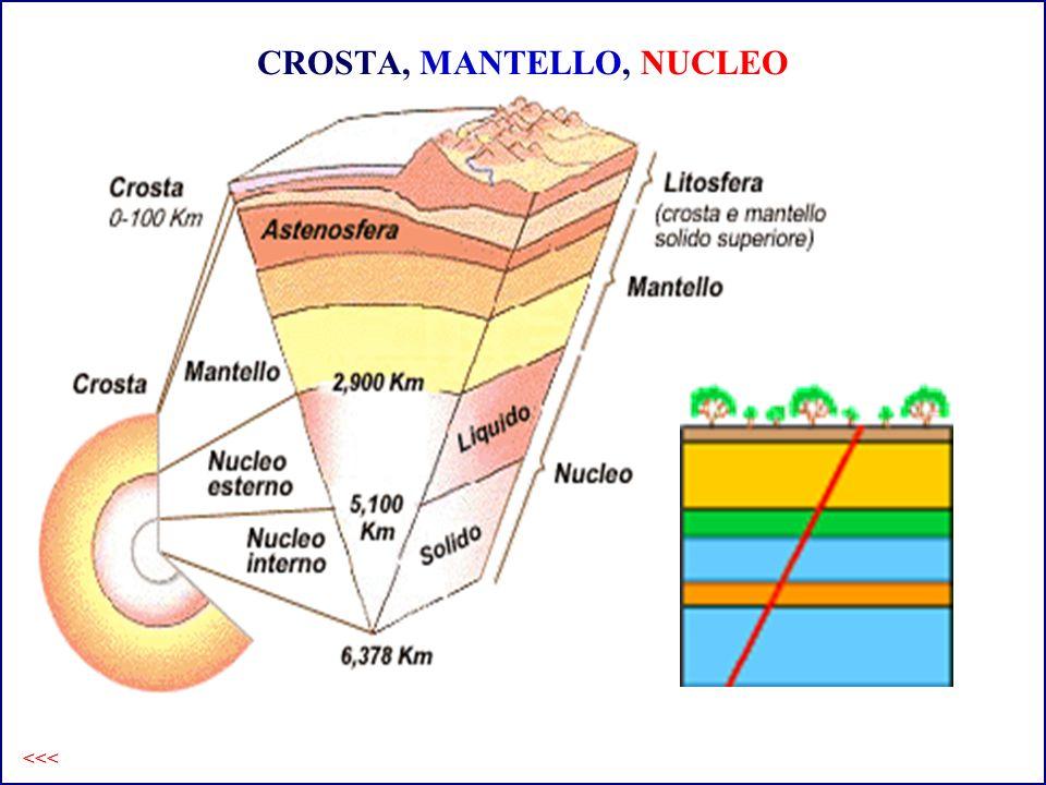 CROSTA, MANTELLO, NUCLEO <<<