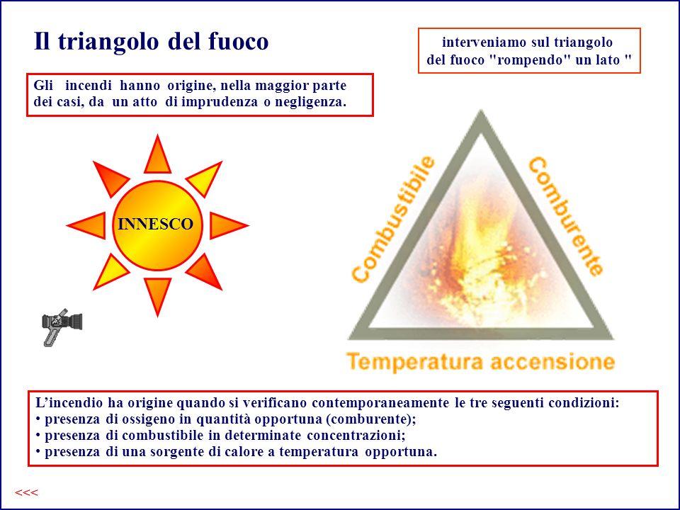 Il triangolo del fuoco <<< Lincendio ha origine quando si verificano contemporaneamente le tre seguenti condizioni: presenza di ossigeno in quantità opportuna (comburente); presenza di combustibile in determinate concentrazioni; presenza di una sorgente di calore a temperatura opportuna.