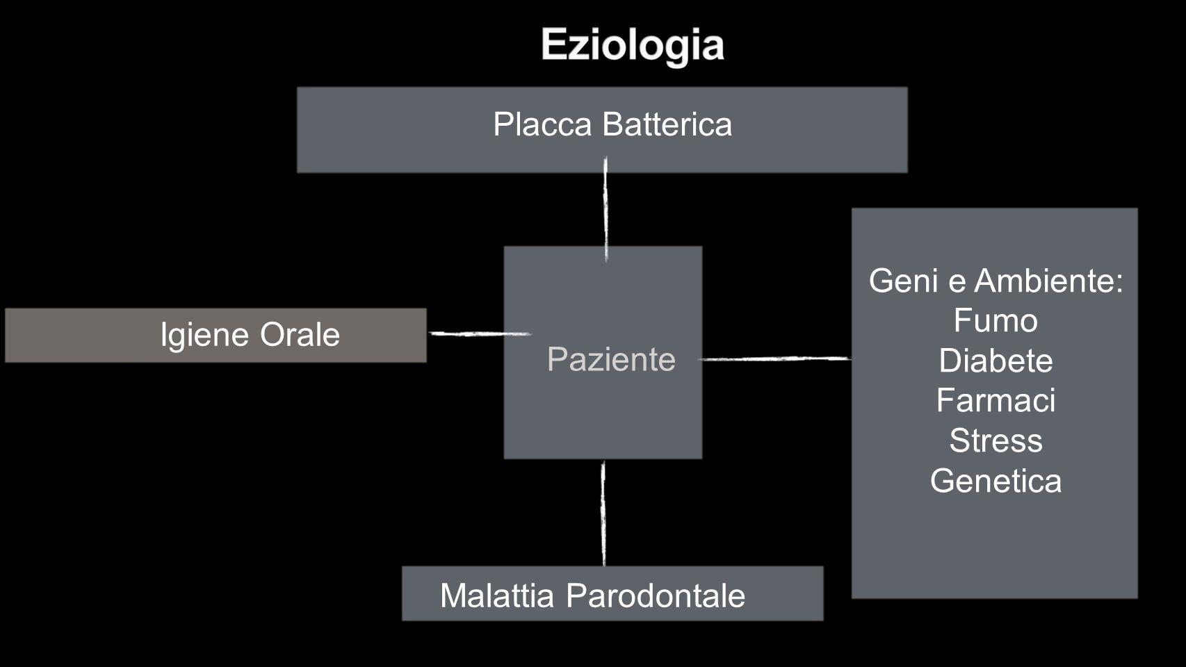 Paziente Placca Batterica Igiene Orale Malattia Parodontale Geni e Ambiente: Fumo Diabete Farmaci Stress Genetica