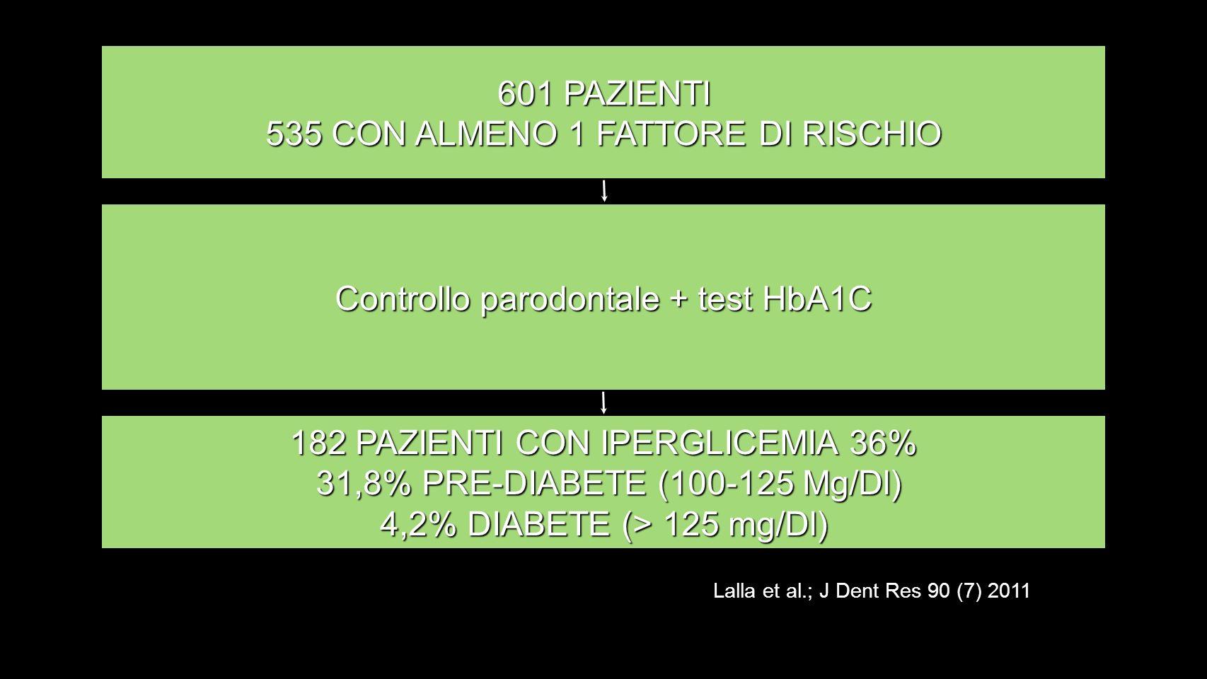 601 PAZIENTI 535 CON ALMENO 1 FATTORE DI RISCHIO Controllo parodontale + test HbA1C 182 PAZIENTI CON IPERGLICEMIA 36% 31,8% PRE-DIABETE (100-125 Mg/Dl) 31,8% PRE-DIABETE (100-125 Mg/Dl) 4,2% DIABETE (> 125 mg/Dl) Lalla et al.; J Dent Res 90 (7) 2011