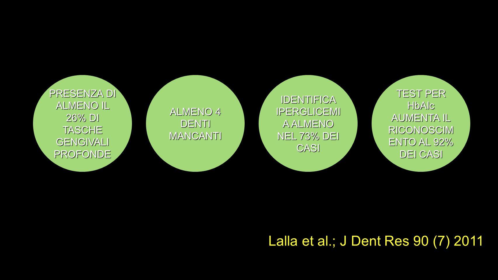 PRESENZA DI ALMENO IL 26% DI TASCHE GENGIVALI PROFONDE ALMENO 4 DENTI MANCANTI IDENTIFICA IPERGLICEMI A ALMENO NEL 73% DEI CASI TEST PER HbAIc AUMENTA IL RICONOSCIM ENTO AL 92% DEI CASI Lalla et al.; J Dent Res 90 (7) 2011