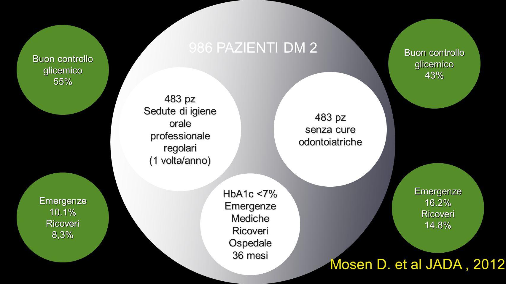 986 PAZIENTI DM 2 483 pz Sedute di igiene orale professionale regolari (1 volta/anno) 483 pz senza cure odontoiatriche Buon controllo glicemico 55% Mosen D.