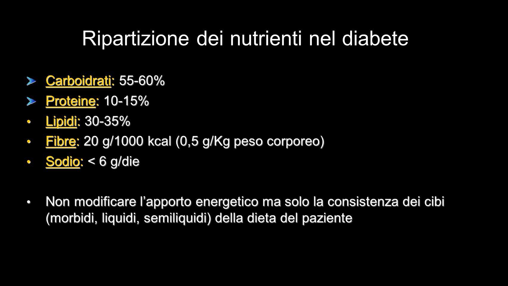 Carboidrati: 55-60% Proteine: 10-15% Lipidi: 30-35% Lipidi: 30-35% Fibre: 20 g/1000 kcal (0,5 g/Kg peso corporeo) Fibre: 20 g/1000 kcal (0,5 g/Kg peso corporeo) Sodio: < 6 g/die Sodio: < 6 g/die Non modificare lapporto energetico ma solo la consistenza dei cibi (morbidi, liquidi, semiliquidi) della dieta del paziente Non modificare lapporto energetico ma solo la consistenza dei cibi (morbidi, liquidi, semiliquidi) della dieta del paziente Ripartizione dei nutrienti nel diabete