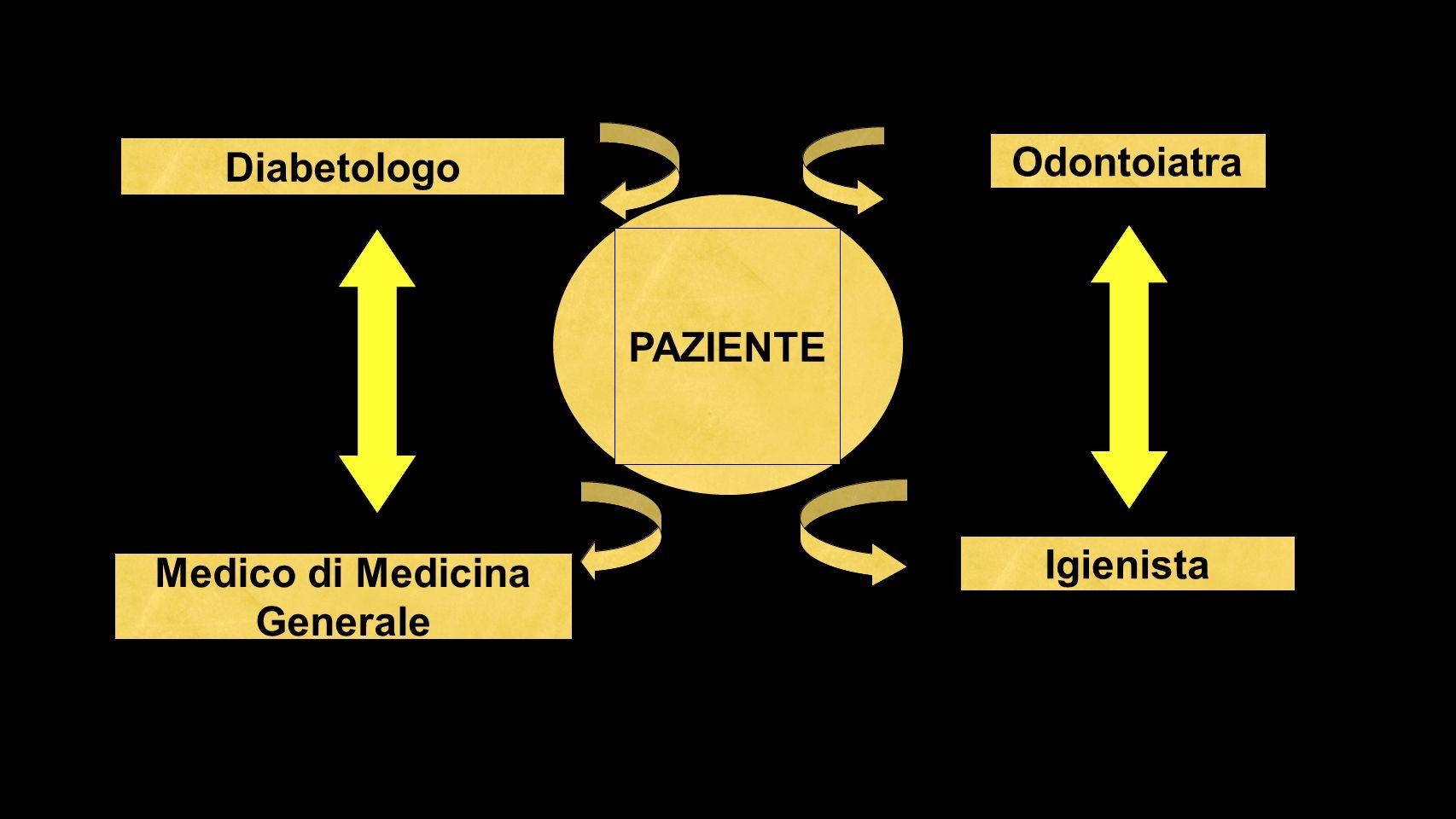 Medico di Medicina Generale PAZIENTE Igienista Odontoiatra Diabetologo