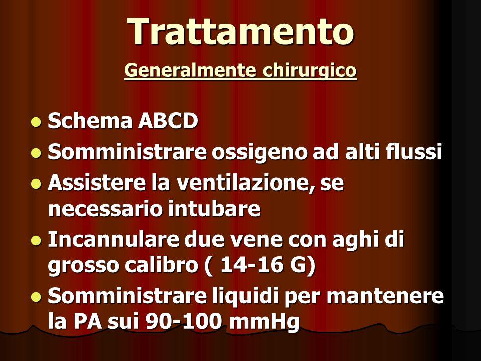 Trattamento Generalmente chirurgico Schema ABCD Schema ABCD Somministrare ossigeno ad alti flussi Somministrare ossigeno ad alti flussi Assistere la ventilazione, se necessario intubare Assistere la ventilazione, se necessario intubare Incannulare due vene con aghi di grosso calibro ( 14-16 G) Incannulare due vene con aghi di grosso calibro ( 14-16 G) Somministrare liquidi per mantenere la PA sui 90-100 mmHg Somministrare liquidi per mantenere la PA sui 90-100 mmHg