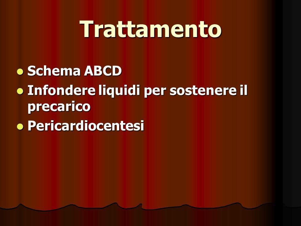 Trattamento Schema ABCD Schema ABCD Infondere liquidi per sostenere il precarico Infondere liquidi per sostenere il precarico Pericardiocentesi Pericardiocentesi