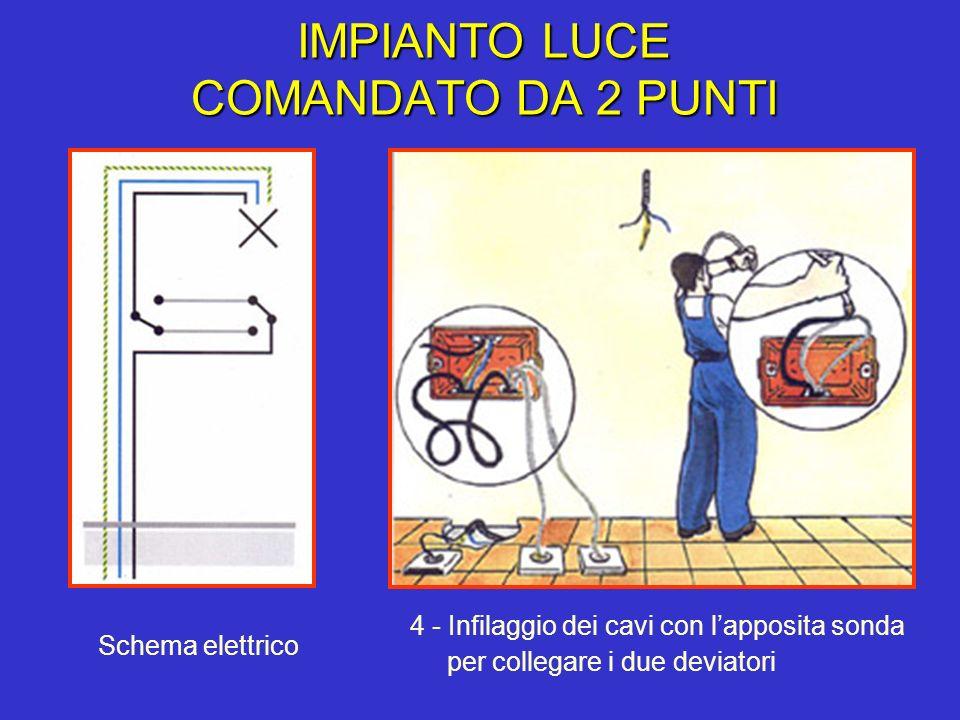 IMPIANTO LUCE COMANDATO DA 2 PUNTI 4 - Infilaggio dei cavi con lapposita sonda per collegare i due deviatori Schema elettrico