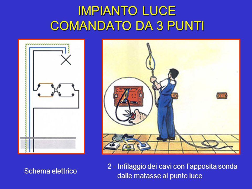 IMPIANTO LUCE COMANDATO DA 3 PUNTI 2 - Infilaggio dei cavi con lapposita sonda dalle matasse al punto luce Schema elettrico
