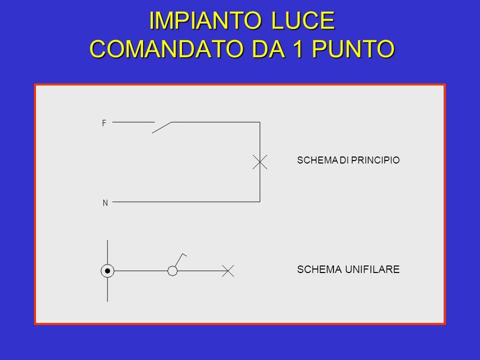 IMPIANTO LUCE COMANDATO DA 1 PUNTO SCHEMA DI PRINCIPIO SCHEMA UNIFILARE