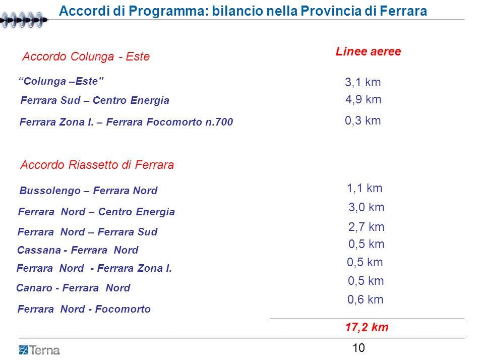 Roma, 29 febbraio 2007 10 Accordi di Programma: bilancio nella Provincia di Ferrara Linee aeree Colunga –Este 3,1 km Ferrara Sud – Centro Energia Ferr