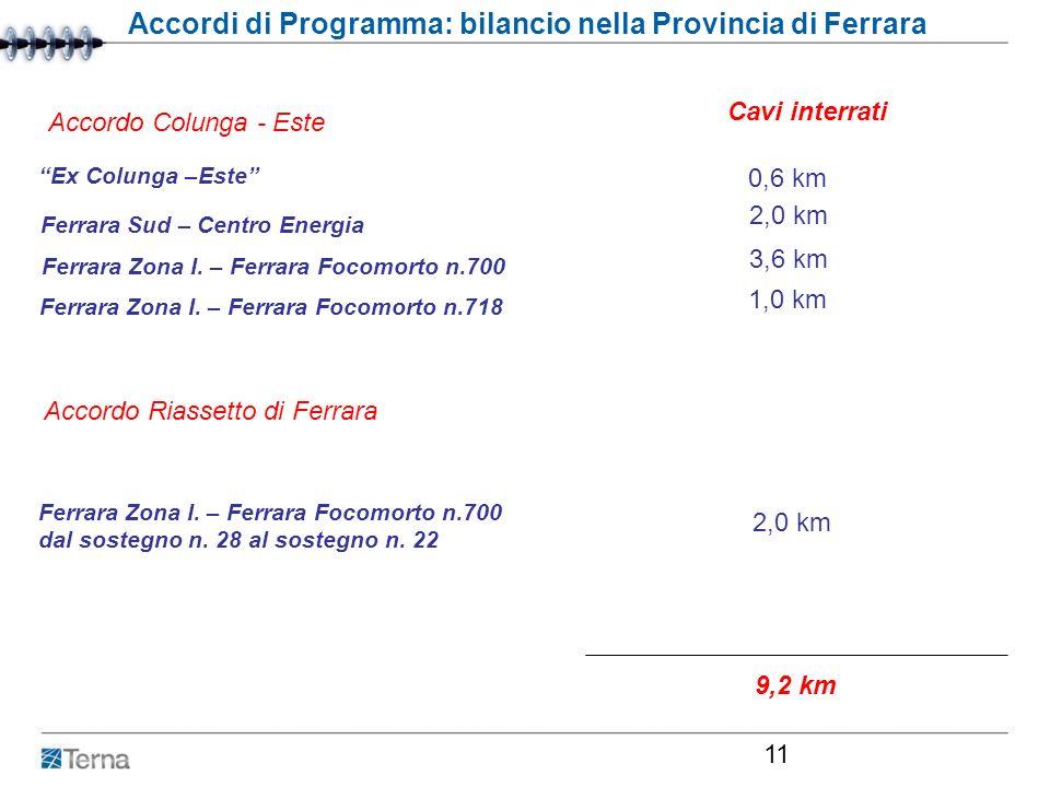Roma, 29 febbraio 2007 11 Accordi di Programma: bilancio nella Provincia di Ferrara Cavi interrati Ex Colunga –Este 0,6 km Ferrara Sud – Centro Energi