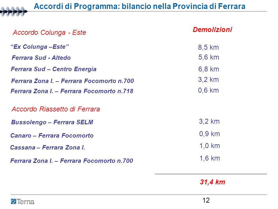 Roma, 29 febbraio 2007 12 Accordi di Programma: bilancio nella Provincia di Ferrara Demolizioni Ex Colunga –Este 8,5 km Ferrara Sud - Altedo Ferrara S