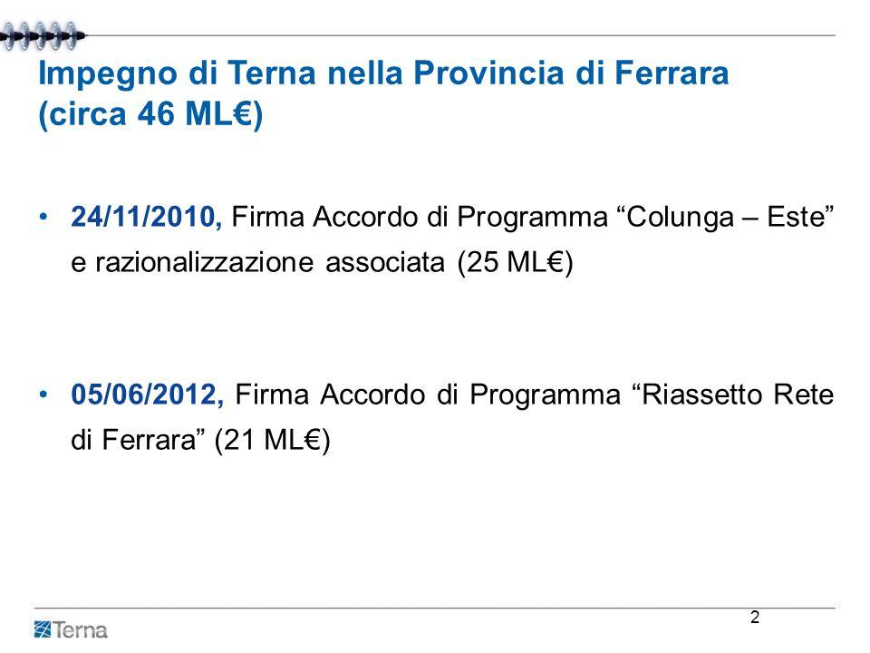 Impegno di Terna nella Provincia di Ferrara (circa 46 ML) 24/11/2010, Firma Accordo di Programma Colunga – Este e razionalizzazione associata (25 ML)