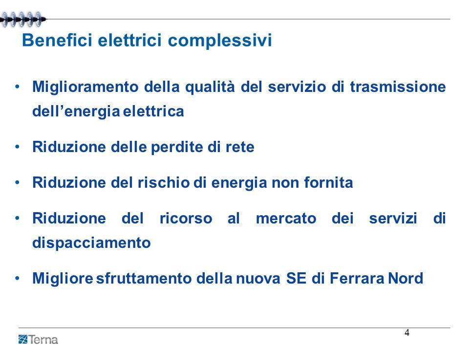 Benefici elettrici complessivi Miglioramento della qualità del servizio di trasmissione dellenergia elettrica Riduzione delle perdite di rete Riduzion