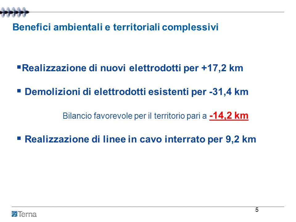 Benefici ambientali e territoriali complessivi Realizzazione di nuovi elettrodotti per +17,2 km Demolizioni di elettrodotti esistenti per -31,4 km Bil
