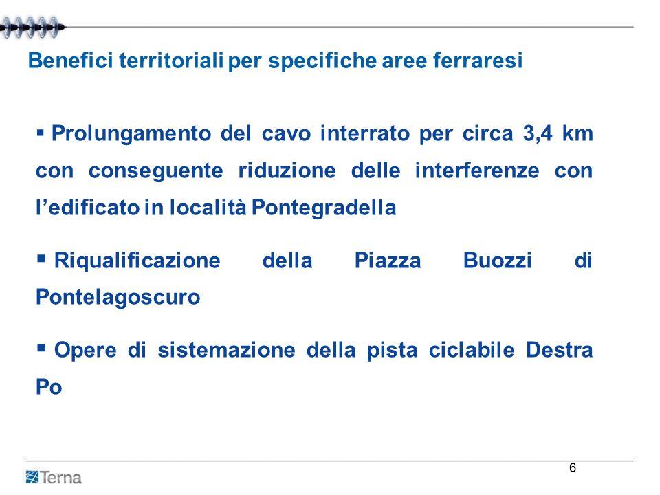 Benefici territoriali per specifiche aree ferraresi Prolungamento del cavo interrato per circa 3,4 km con conseguente riduzione delle interferenze con