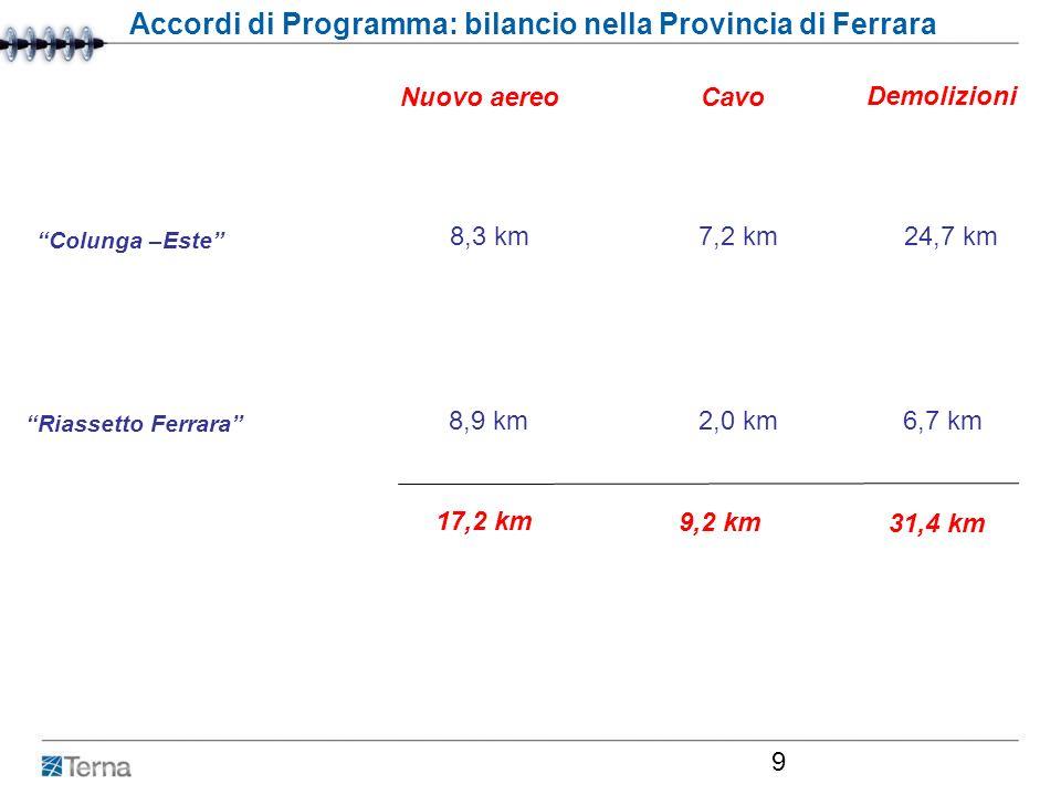 Roma, 29 febbraio 2007 9 Accordi di Programma: bilancio nella Provincia di Ferrara Nuovo aereo Cavo Colunga –Este 8,3 km 7,2 km 24,7 km 8,9 km 2,0 km
