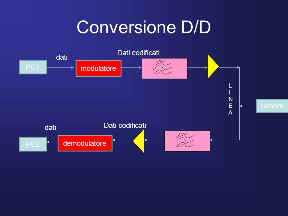 Conversione D/D PC1 modulatore demodulatore PC2 rumore LINEALINEA dati Dati codificati