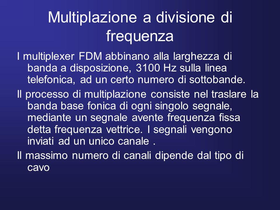 Multiplazione a divisione di frequenza I multiplexer FDM abbinano alla larghezza di banda a disposizione, 3100 Hz sulla linea telefonica, ad un certo