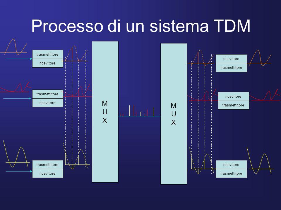 Processo di un sistema TDM trasmettitore ricevitore trasmettitore ricevitore trasmettitore ricevitore trasmettitpre ricevitore trasmettitpre ricevitor