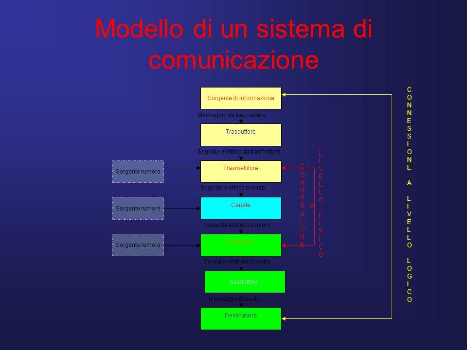 Modello di un sistema di comunicazione Sorgente di informazione Trasduttore Trasmettitore Canale Ricevitore trasduttore Destinatario CONNESSIONEALIVEL