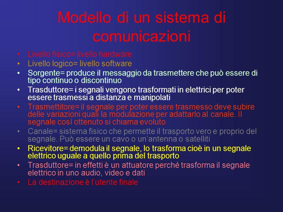 Caratteristiche Le caratteristiche di un sistema di trasmissione sono: Tipo di informazione (analogica o digitale) Quantità di informazione da emettere (velocità di trasmissione o frequenza di cifra) La distanza tra trasmettitore e ricevitore La quantità di trasmissione richiesta (fedeltà dellinformazione, rapporto S/N)