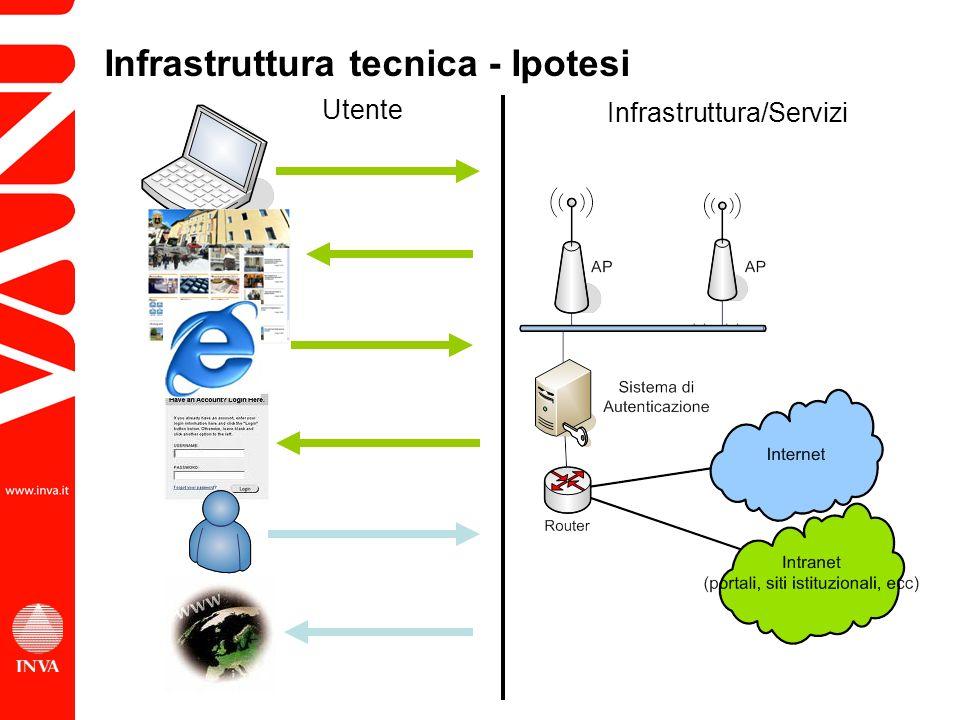 Infrastruttura tecnica - Ipotesi Infrastruttura/Servizi Utente